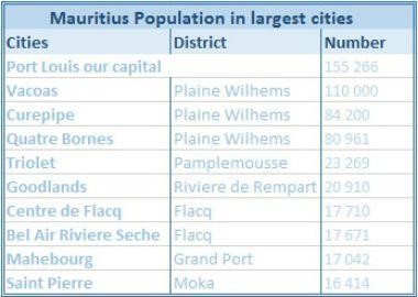 Mauritius population chart
