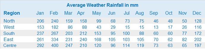 Mauritius rainfall chart