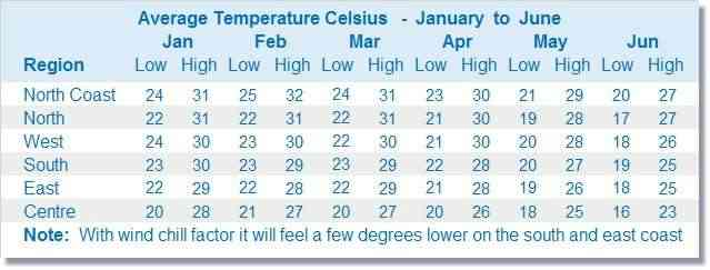 Mauritius weather chart January to June