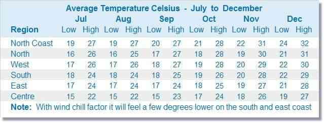 Mauritius weather chart July to December